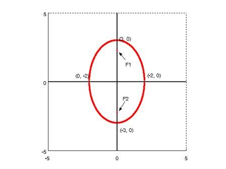 Examples of Ellipses Equations Ellipse Example