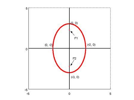Ellipse Free Math Help