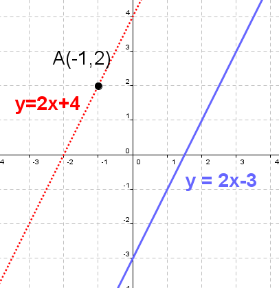 writing equations of lines calculator Chapter 5 notes writing linear equations 52 equations of a lines given the slope and a point: • first graph your scatter plot by hand or on your calculator.