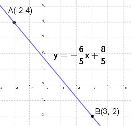 Finding the slope and y-intercept
