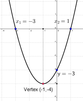 Quadratic function grapher - with detailed explanation