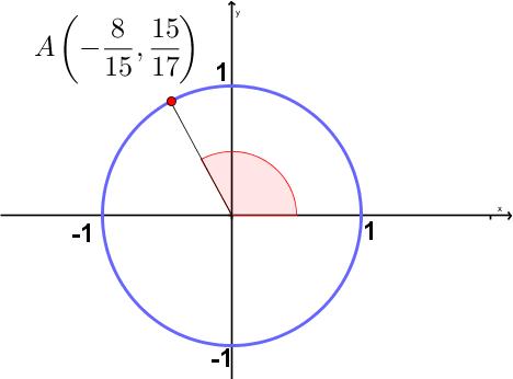 The Unit Circle Tests